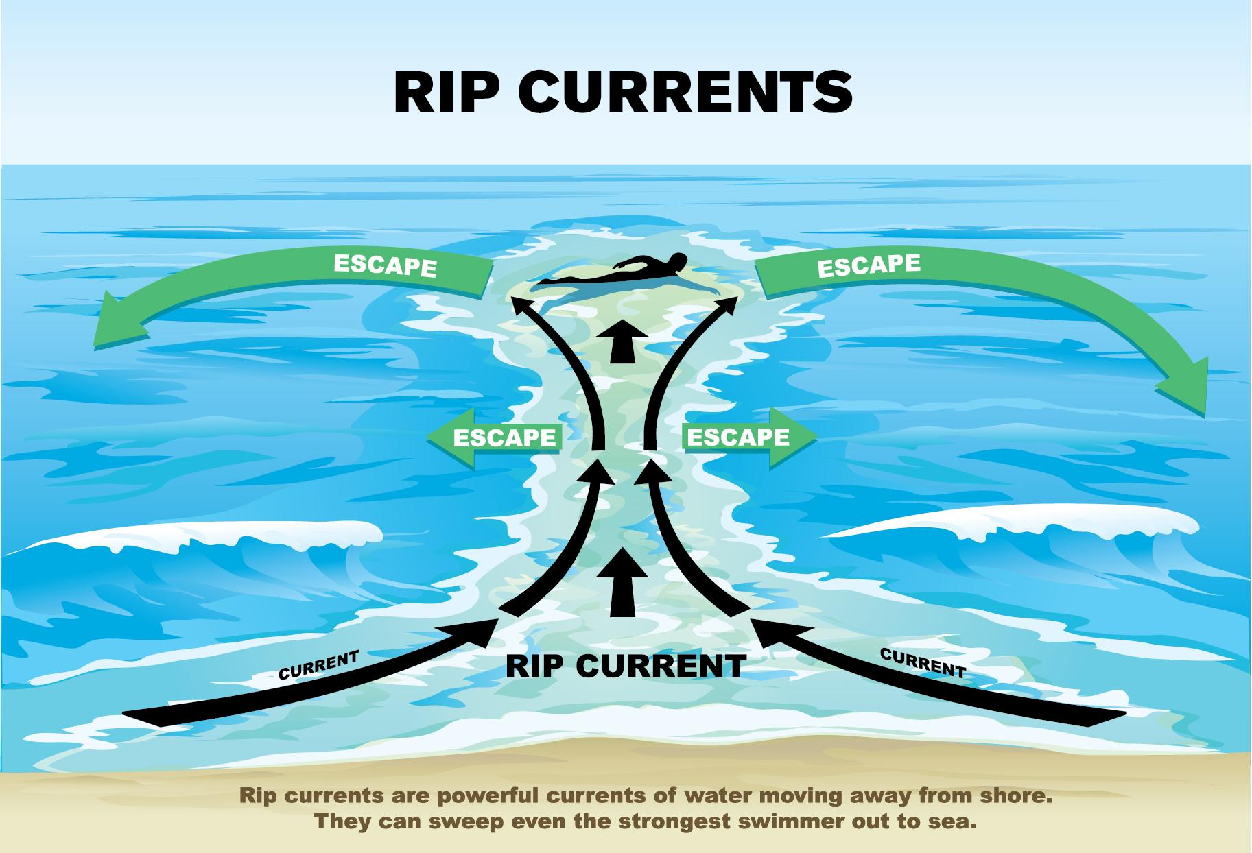 Rip-Current Tips
